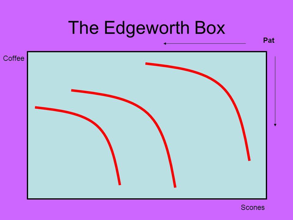 The Edgeworth Box Pat Coffee Scones
