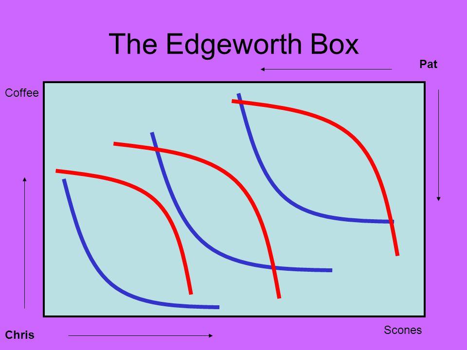 The Edgeworth Box Chris Pat Coffee Scones