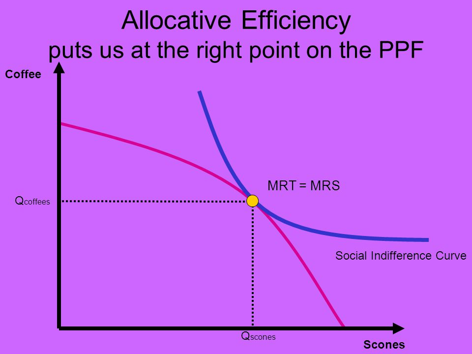 Allocative Efficiency puts us at the right point on the PPF Coffee Scones Social Indifference Curve MRT = MRS Q coffees Q scones