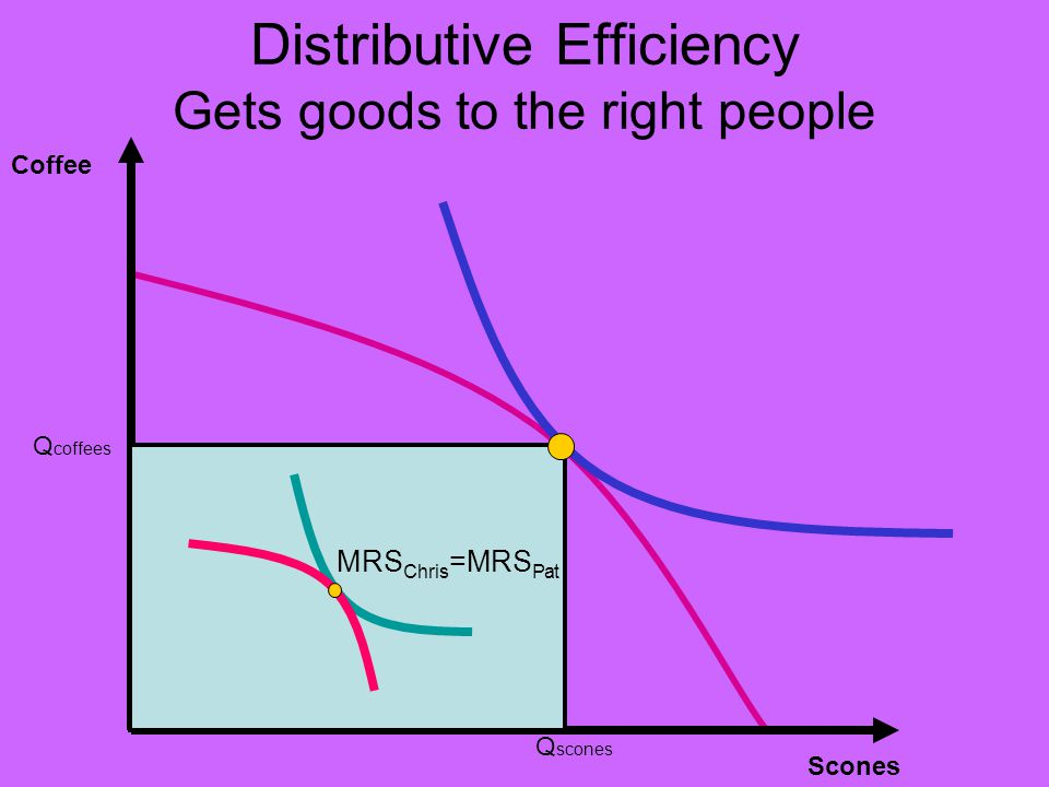 Distributive Efficiency Gets goods to the right people Coffee Scones Q coffees Q scones MRS Chris =MRS Pat