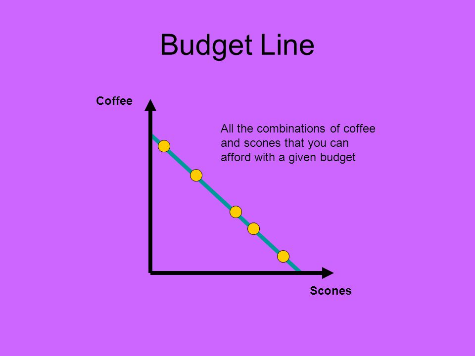 Budget Line Coffee Scones All the combinations of coffee and scones that you can afford with a given budget