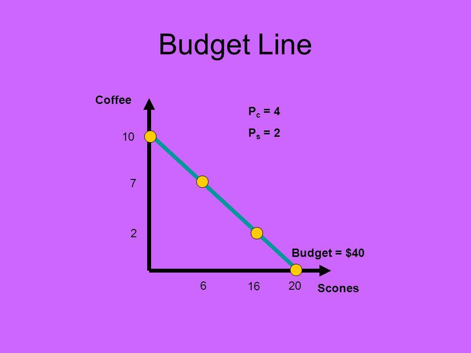 Budget Line Coffee Budget = $40 Scones P c = 4 P s = 2 10 20 7 16 2 6