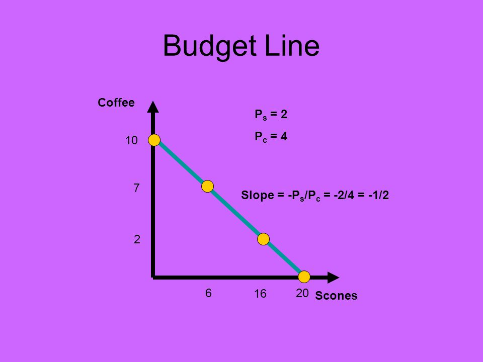 Budget Line Coffee Scones P s = 2 P c = 4 10 20 7 16 2 6 Slope = -P s /P c = -2/4 = -1/2