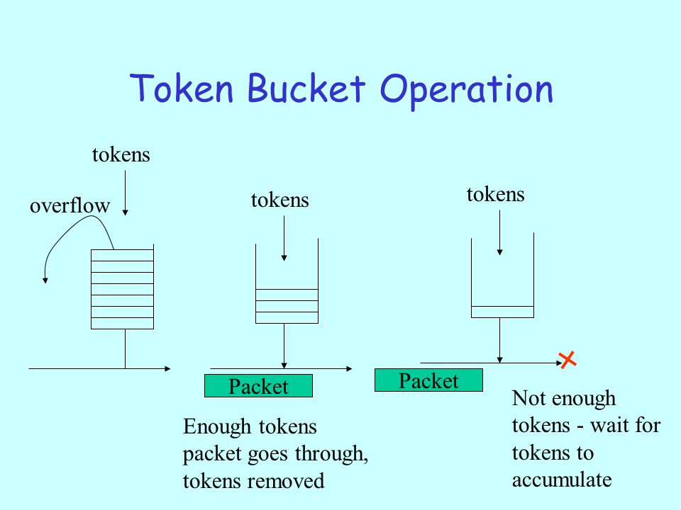 Token Bucket Operation tokens Packet overflow tokens Packet Enough tokens packet goes through, tokens removed Not enough tokens - wait for tokens to accumulate