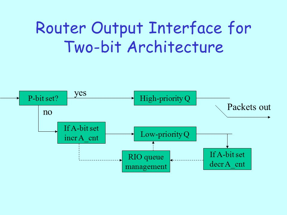 Router Output Interface for Two-bit Architecture P-bit set.