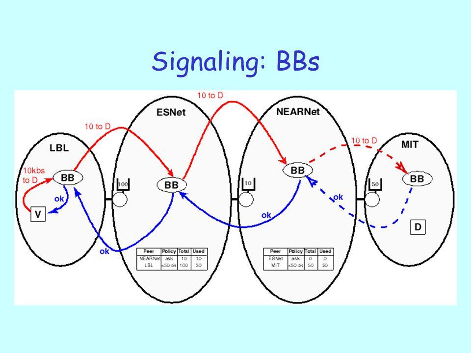 Signaling: BBs