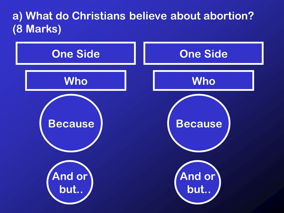 a) What do Christians believe about abortion. (8 Marks) Who Because And or but..