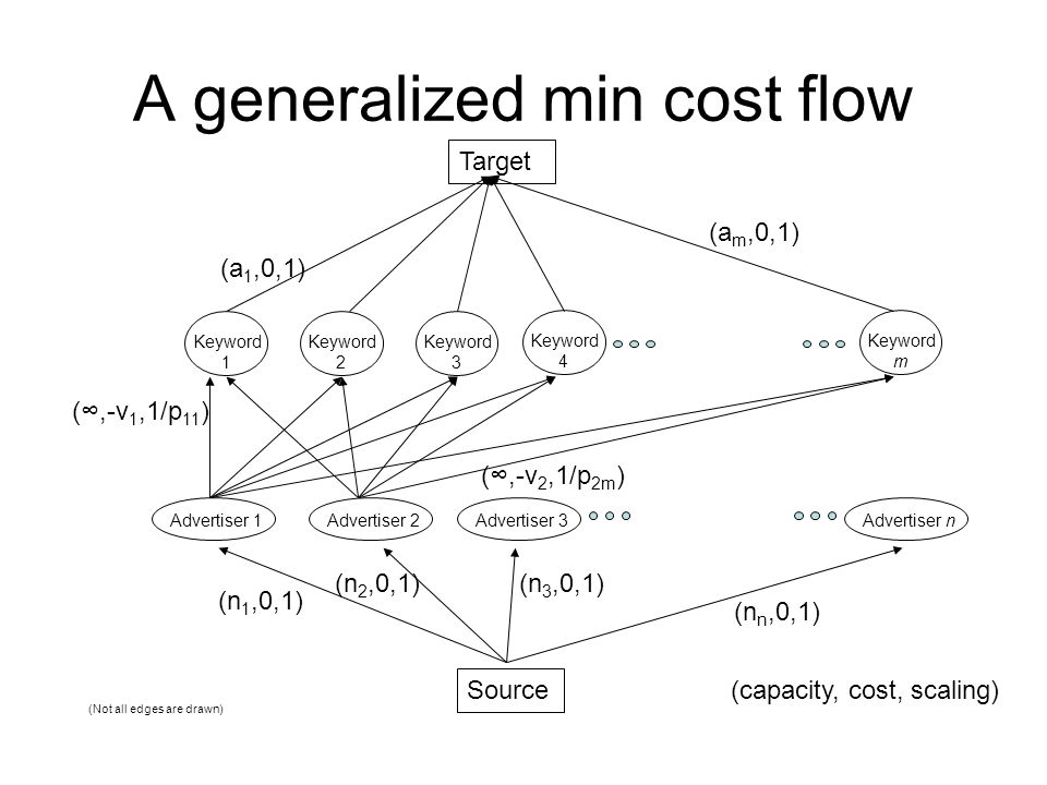 A generalized min cost flow Source Target Advertiser 1Advertiser 2Advertiser 3Advertiser n Keyword 1 Keyword 2 Keyword 3 Keyword 4 Keyword m (capacity, cost, scaling) (n 1,0,1) (n 2,0,1)(n 3,0,1) (n n,0,1) (∞,-v 1,1/p 11 ) (a 1,0,1) (a m,0,1) (∞,-v 2,1/p 2m ) (Not all edges are drawn)