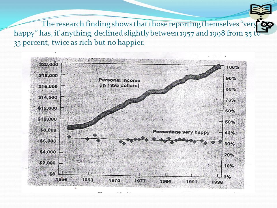 """The research finding shows that those reporting themselves """"very happy"""" has, if anything, declined slightly between 1957 and 1998 from 35 to 33 percen"""