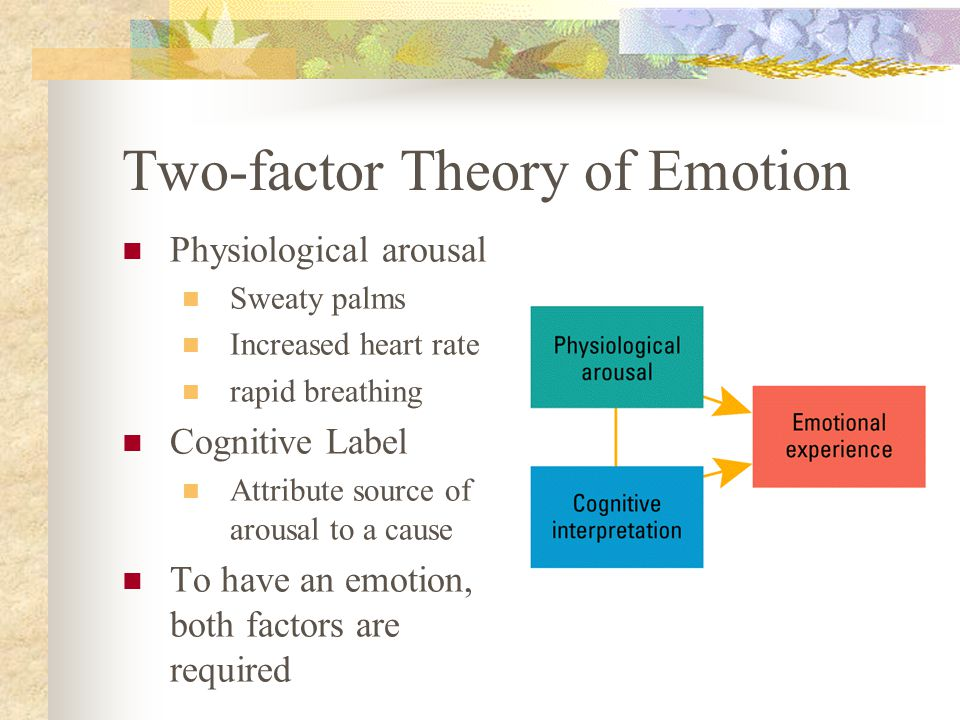 Two-factor Theory of Emotion Physiological arousal Sweaty palms Increased heart rate rapid breathing Cognitive Label Attribute source of arousal to a cause To have an emotion, both factors are required