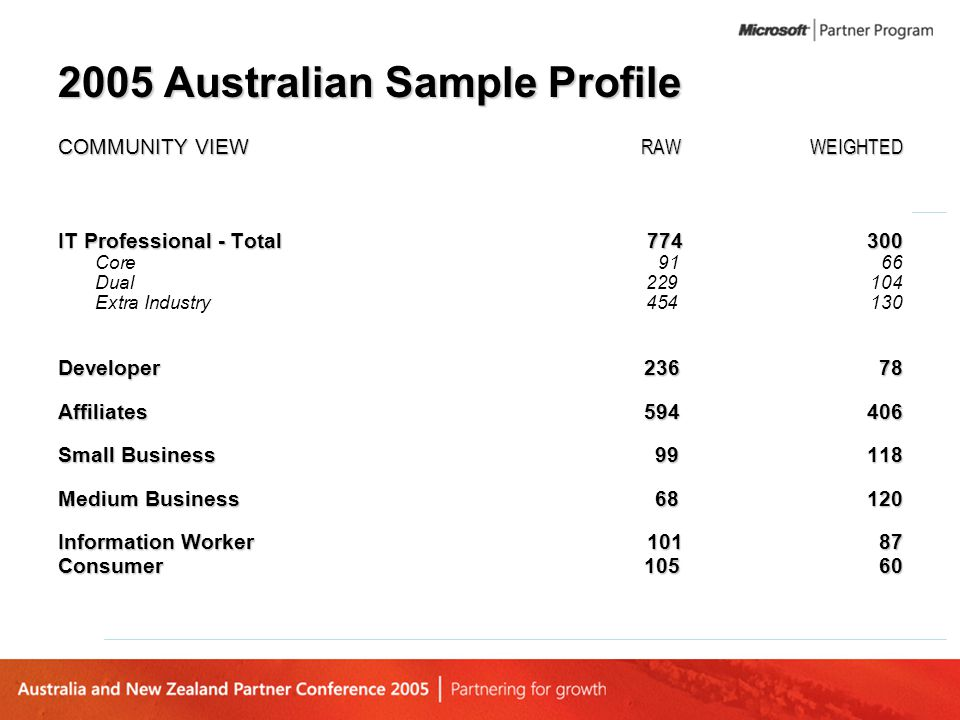 2005 Australian Sample Profile COMMUNITY VIEW RAWWEIGHTED IT Professional - Total 774300 Core 91 66 Dual229104 Extra Industry454130 Developer236 78 Af