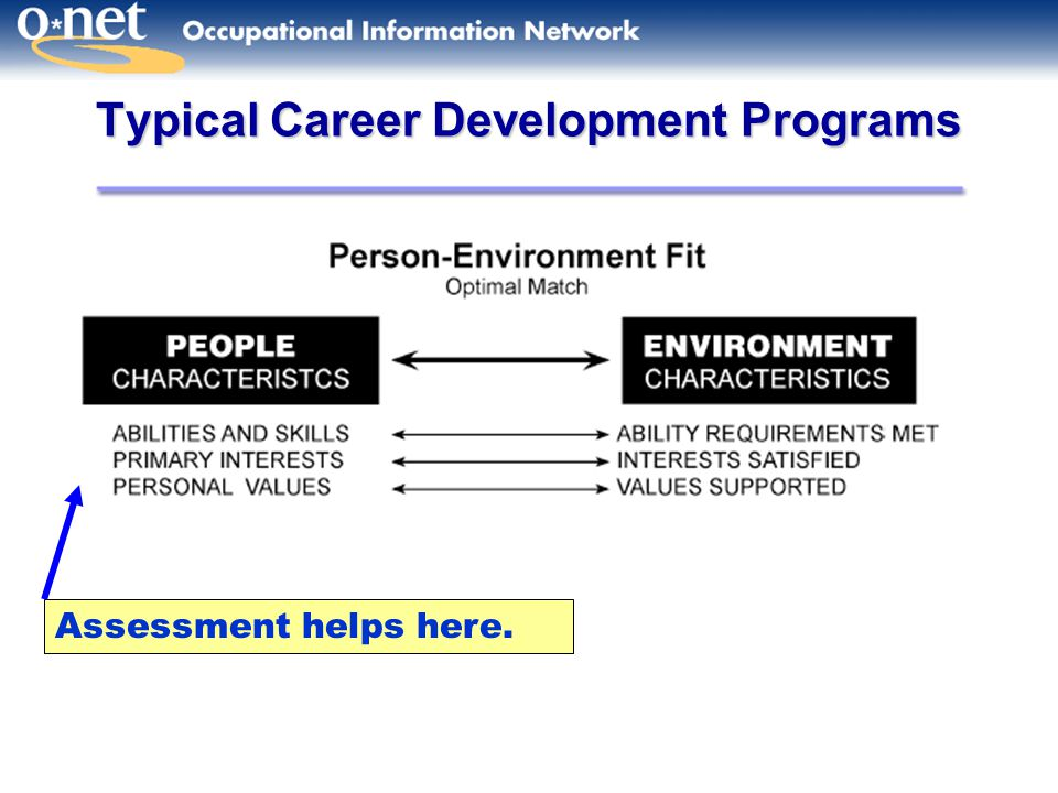 Typical Career Development Programs Assessment helps here.