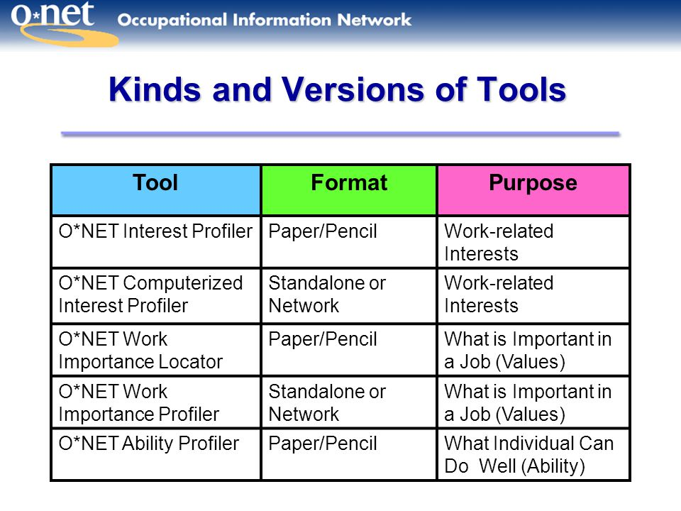 Kinds and Versions of Tools ToolFormatPurpose O*NET Interest ProfilerPaper/PencilWork-related Interests O*NET Computerized Interest Profiler Standalone or Network Work-related Interests O*NET Work Importance Locator Paper/PencilWhat is Important in a Job (Values) O*NET Work Importance Profiler Standalone or Network What is Important in a Job (Values) O*NET Ability ProfilerPaper/PencilWhat Individual Can Do Well (Ability)