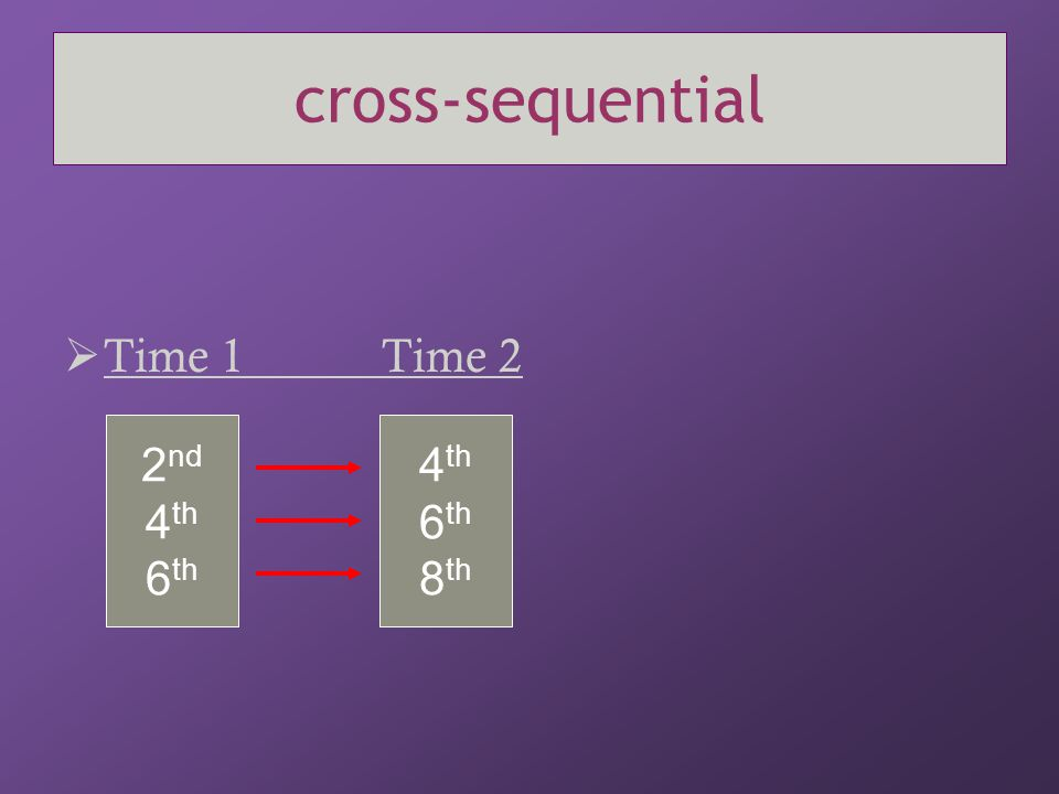 cross-sequential  Time 1Time 2 2 nd 4 th 6 th 4 th 6 th 8 th