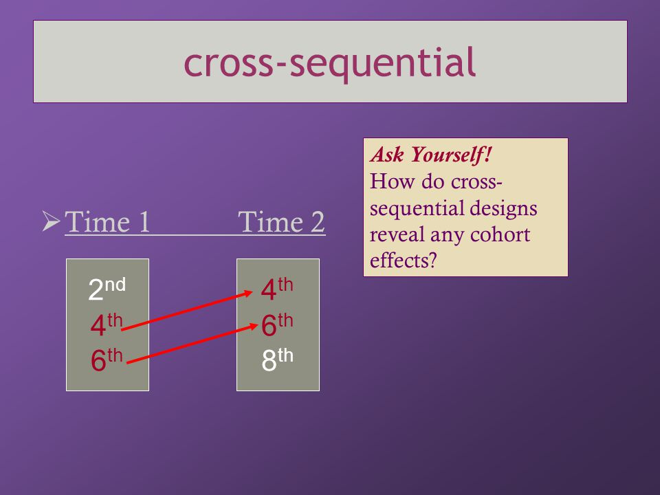 cross-sequential  Time 1Time 2 2 nd 4 th 6 th 4 th 6 th 8 th Ask Yourself! How do cross- sequential designs reveal any cohort effects?