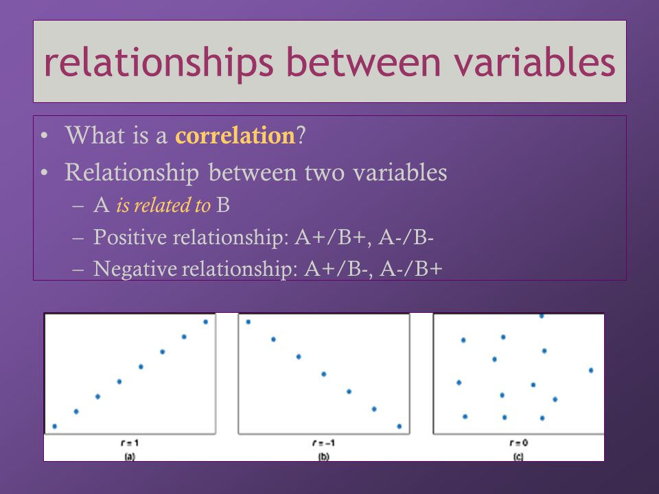 relationships between variables What is a correlation ? Relationship between two variables –A is related to B –Positive relationship: A+/B+, A-/B- –Ne