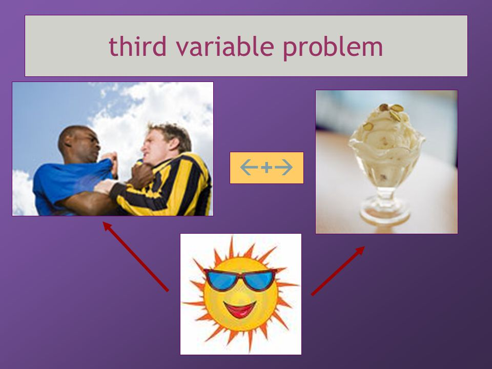 third variable problem ++