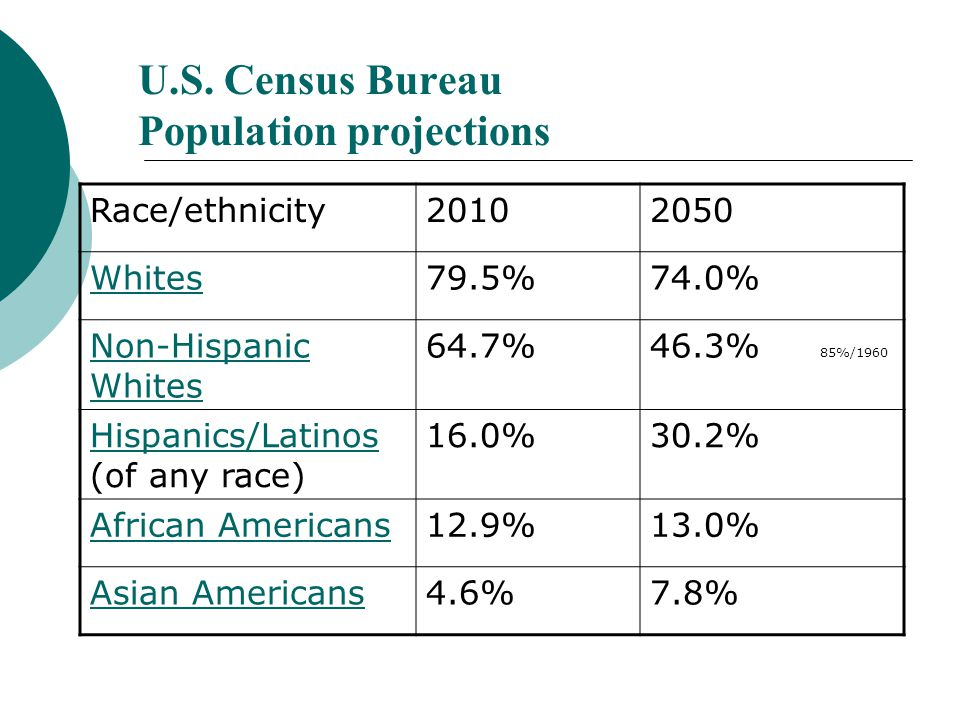 Demographic information  美利坚合众国 (United States of America) 从大西洋到太平洋,几乎横跨 整个北美洲大陆,仅次于俄罗斯、加拿大 和中华人民共和国,排名第四。  310 million people as of October 2010, and is projected to reach 400 million by 2039 and 439 million in 2050