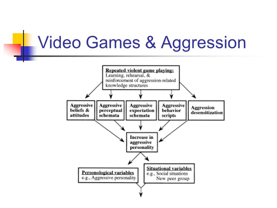 Video Games & Aggression