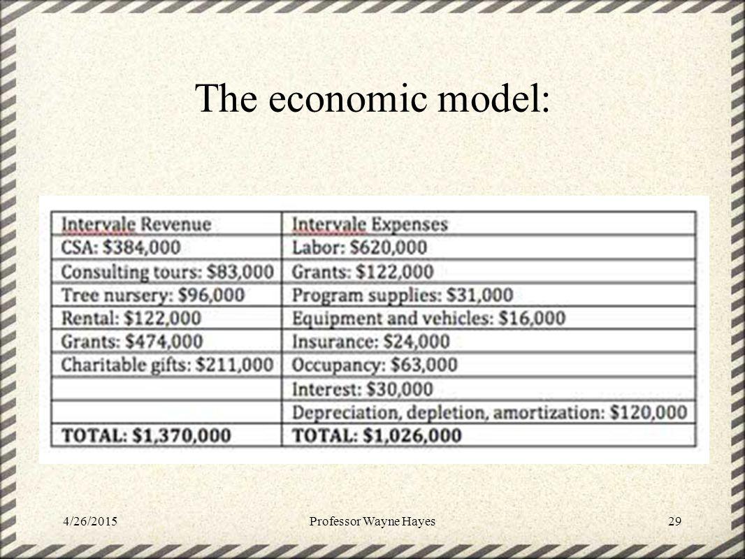 The economic model: 4/26/2015Professor Wayne Hayes29