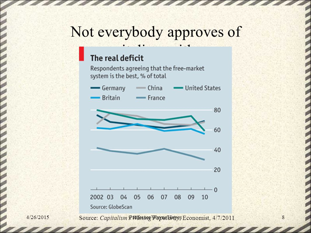Not everybody approves of capitalism, either. 4/26/2015Professor Wayne Hayes8 Source: Capitalism's Waning Popularity, Economist, 4/7/2011