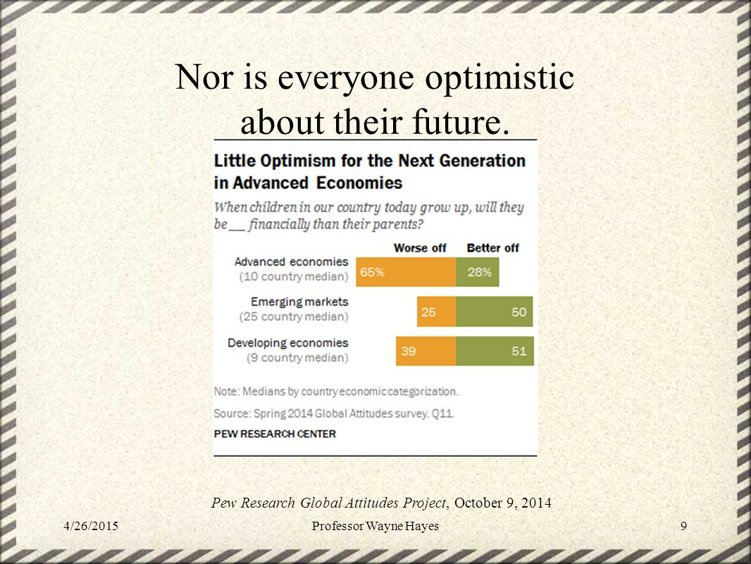 Nor is everyone optimistic about their future. 4/26/2015Professor Wayne Hayes9 Pew Research Global Attitudes Project, October 9, 2014