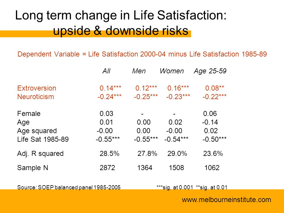 www.melbourneinstitute.com Long term change in Life Satisfaction: upside & downside risks Dependent Variable = Life Satisfaction 2000-04 minus Life Satisfaction 1985-89 All Men Women Age 25-59 Extroversion 0.14*** 0.12*** 0.16*** 0.08** Neuroticism -0.24*** -0.25*** -0.23*** -0.22*** Female 0.03 - - 0.06 Age 0.01 0.00 0.02 -0.14 Age squared -0.00 0.00 -0.00 0.02 Life Sat 1985-89 -0.55*** -0.55*** -0.54*** -0.50*** Adj.