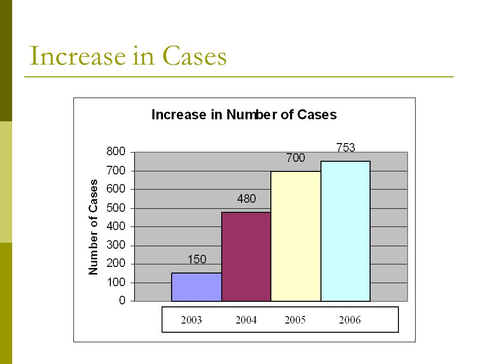 Increase in Cases
