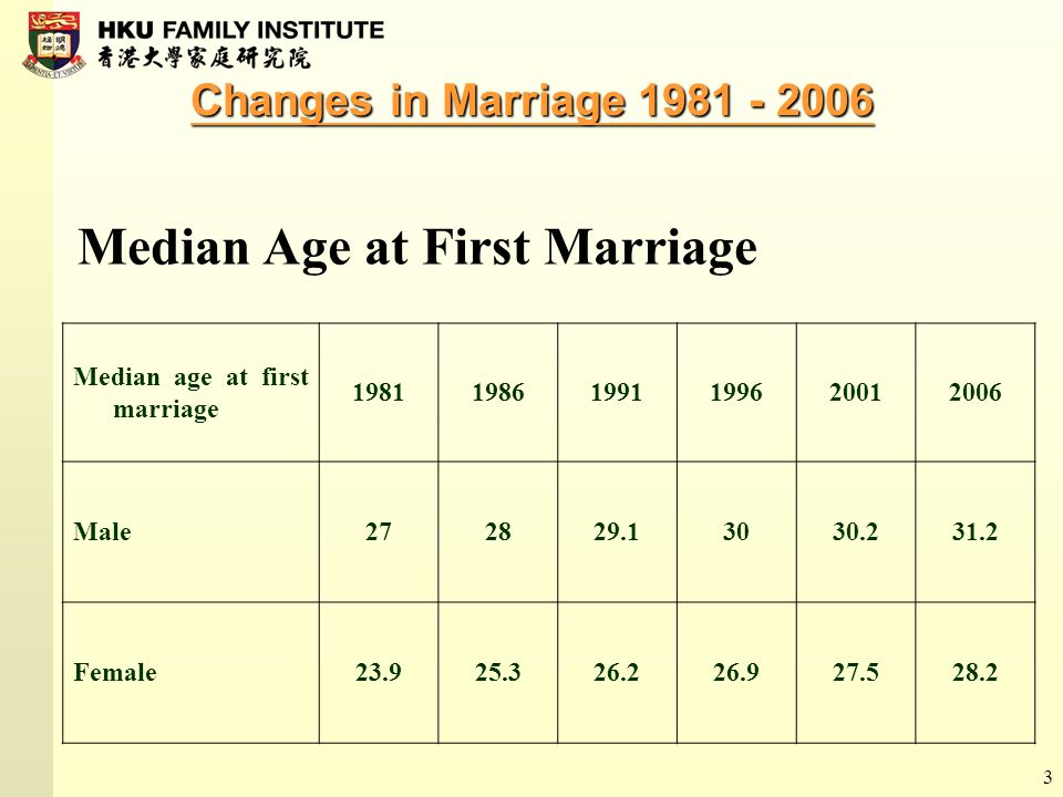3 Changes in Marriage 1981 - 2006 Median age at first marriage 198119861991199620012006 Male272829.13030.231.2 Female23.925.326.226.927.528.2 Median A
