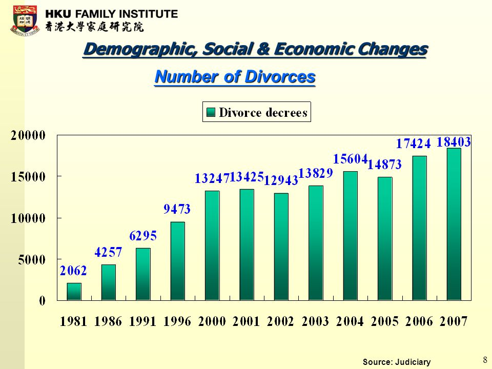 8 Demographic, Social & Economic Changes Number of Divorces Source: Judiciary