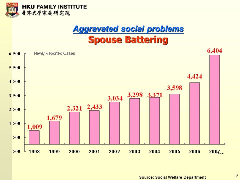 9 Aggravated social problems Spouse Battering Source: Social Welfare Department