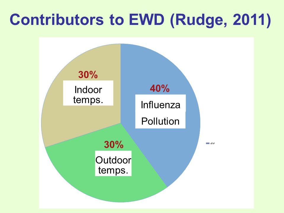 Contributors to EWD (Rudge, 2011)