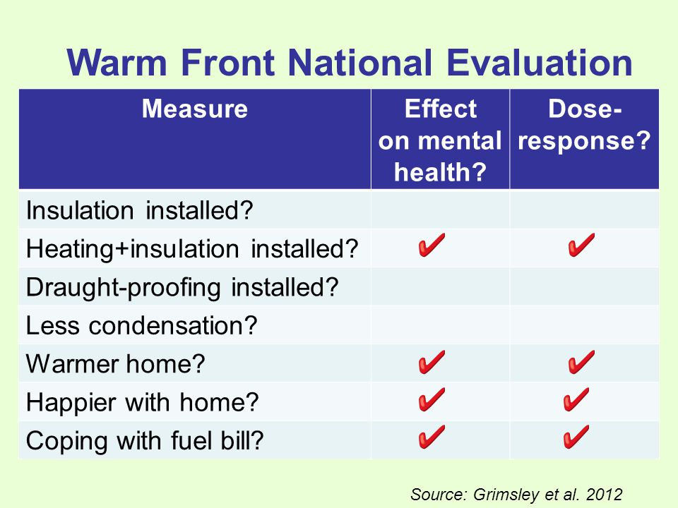 Warm Front National Evaluation MeasureEffect on mental health.