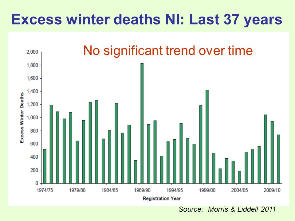 Excess winter deaths NI: Last 37 years Source: Morris & Liddell 2011 No significant trend over time