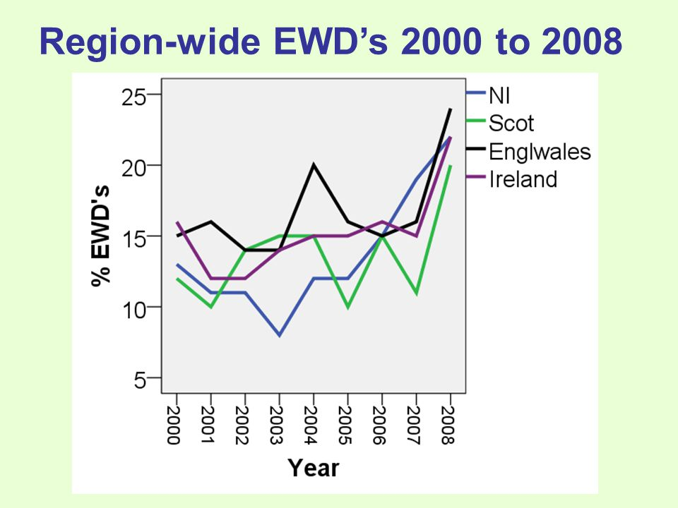 Region-wide EWD's 2000 to 2008 Source: Morris & Liddell 2011