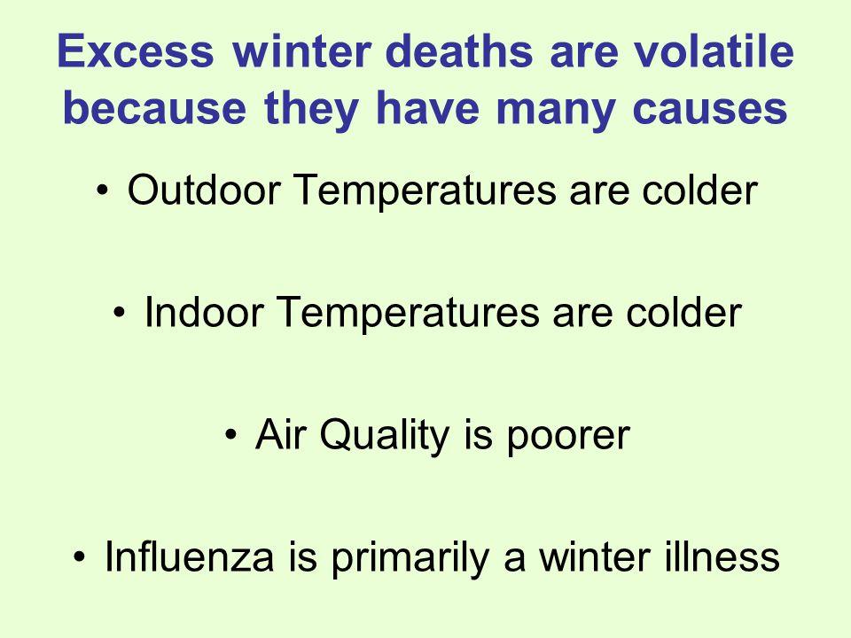 How important is indoor temperature?
