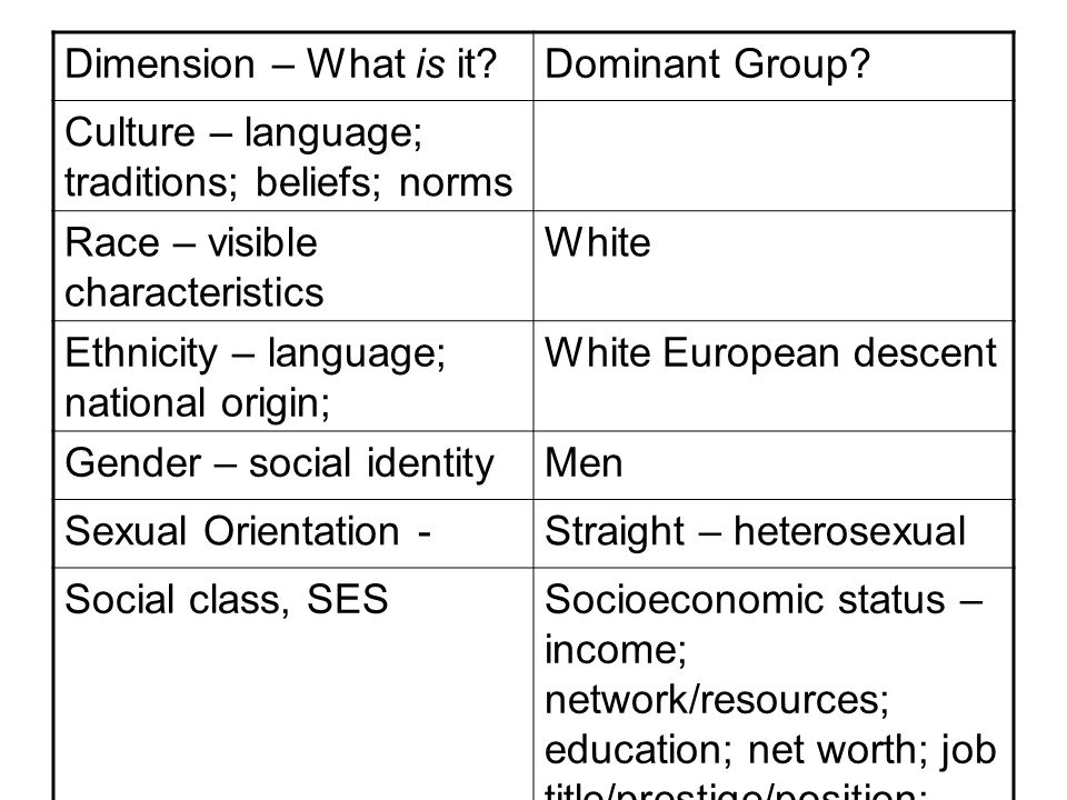Dimension – What is it Dominant Group.