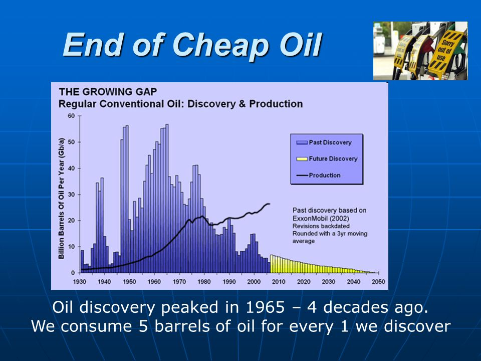 End of Cheap Oil Oil discovery peaked in 1965 – 4 decades ago. We consume 5 barrels of oil for every 1 we discover