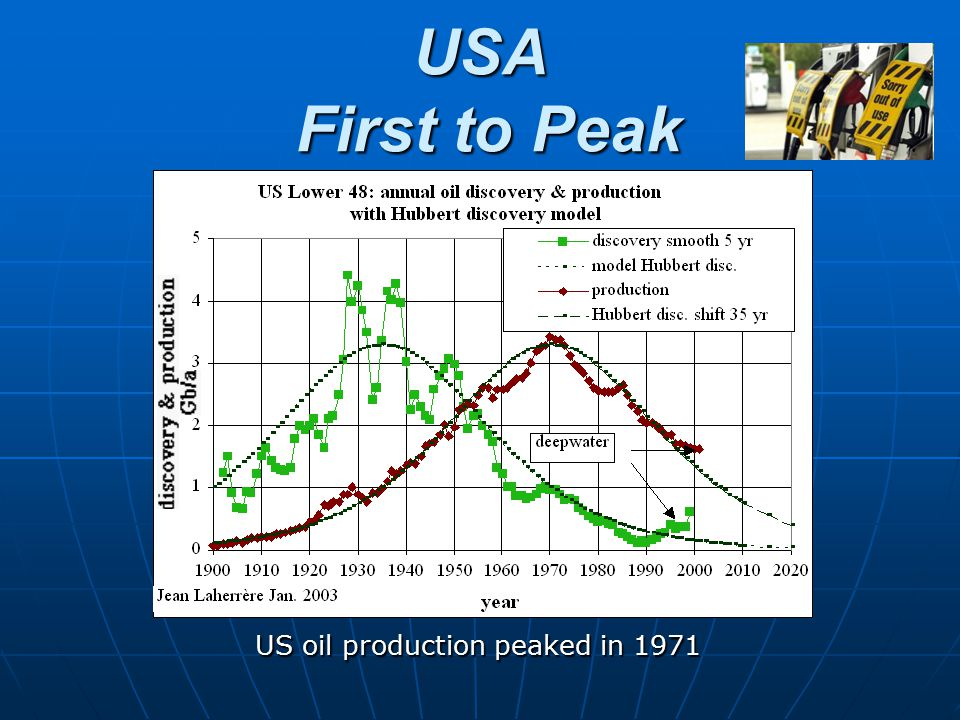 USA First to Peak US oil production peaked in 1971