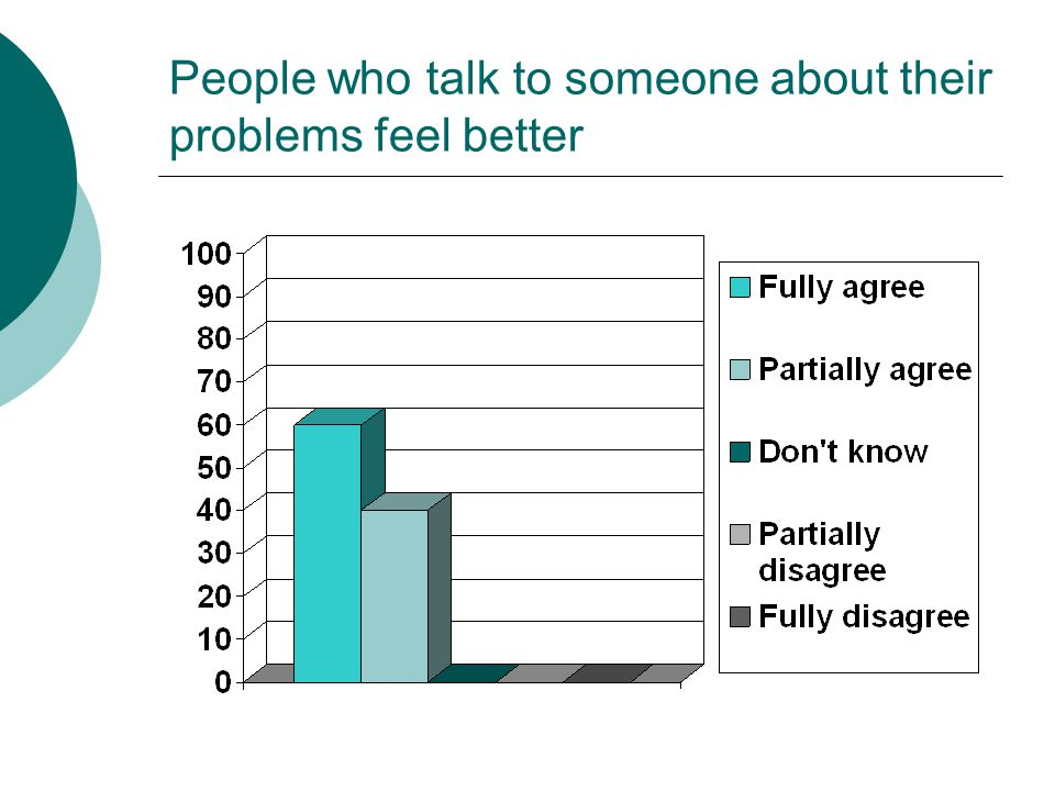 People who talk to someone about their problems feel better