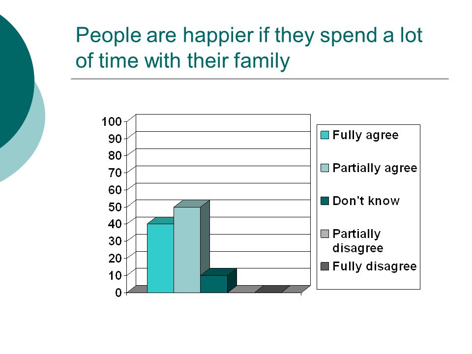 People are happier if they spend a lot of time with their family