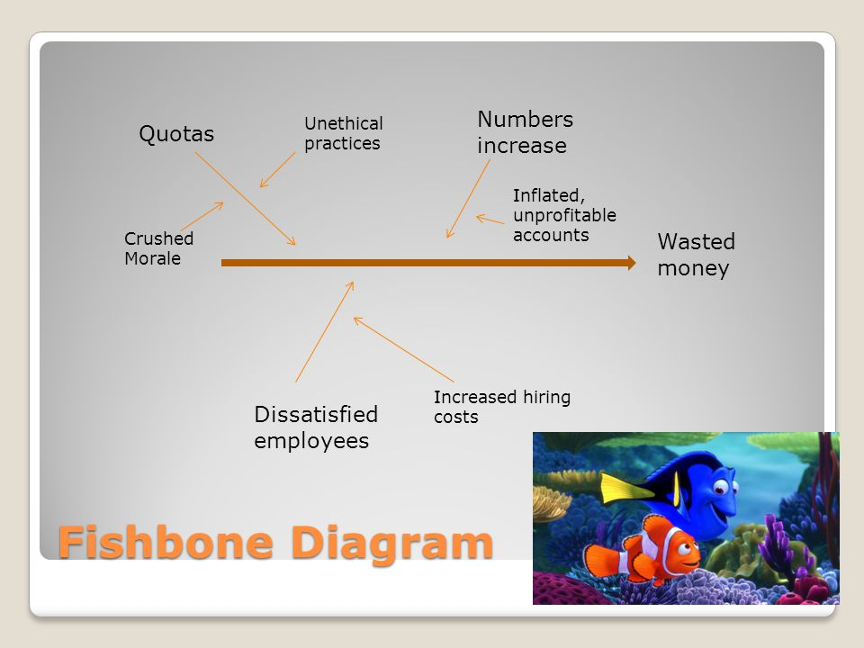 Fishbone Diagram Wasted money Quotas Unethical practices Crushed Morale Numbers increase Inflated, unprofitable accounts Dissatisfied employees Increased hiring costs