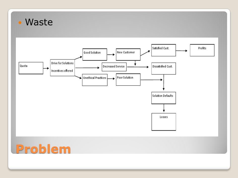 Problem Waste