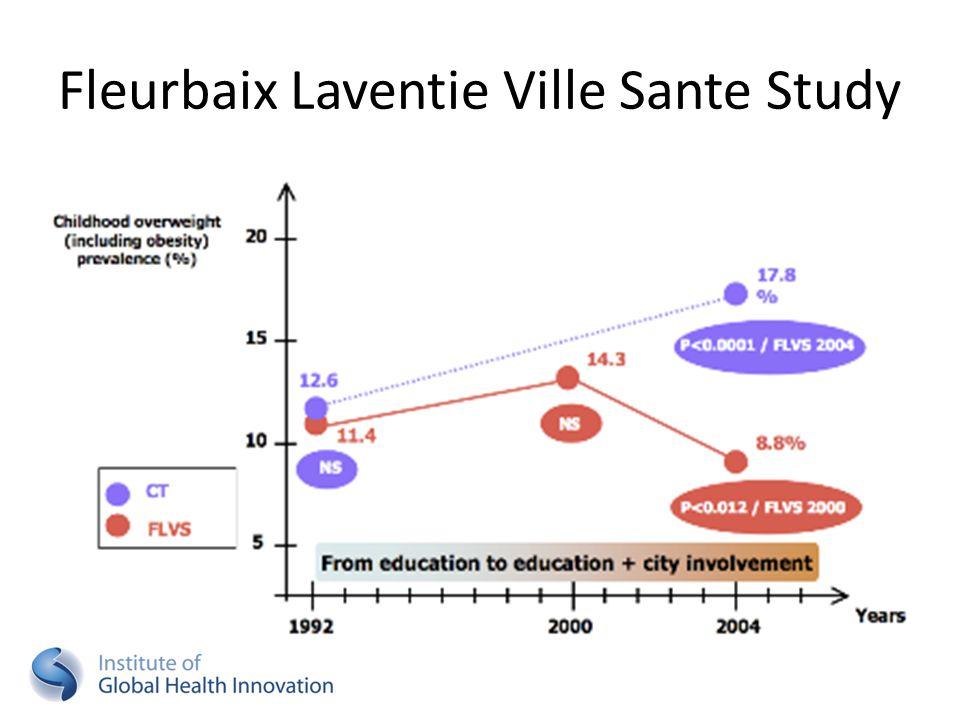 Fleurbaix Laventie Ville Sante Study