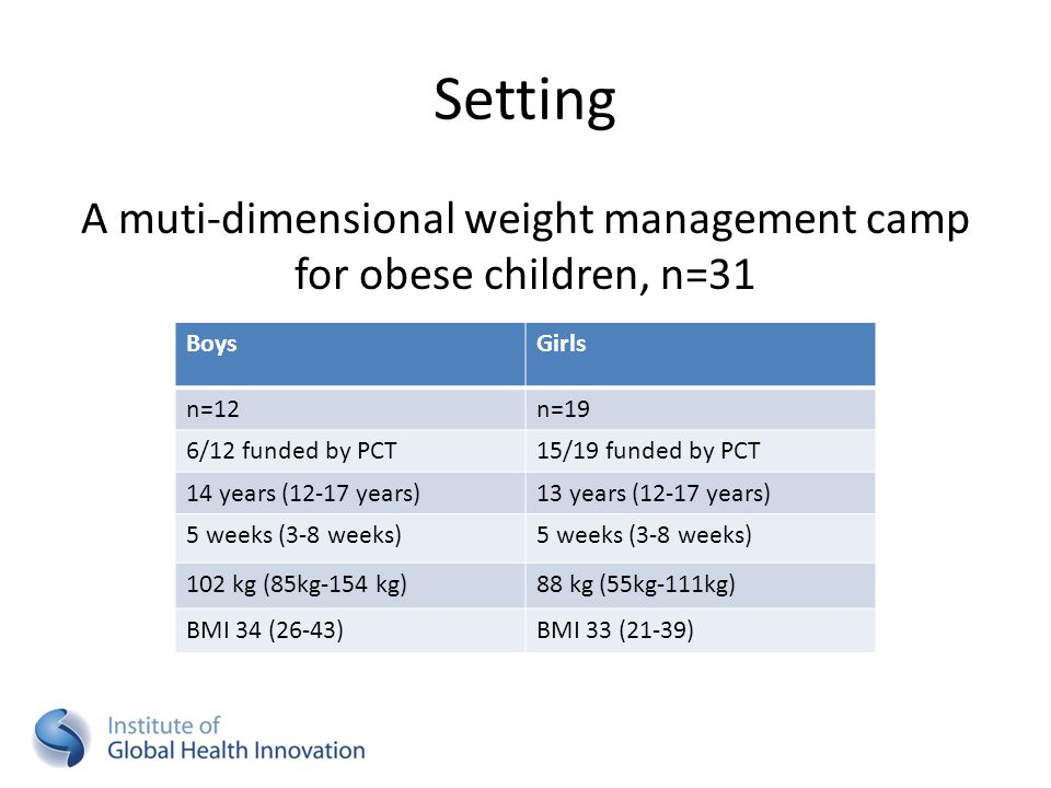 Setting A muti-dimensional weight management camp for obese children, n=31 BoysGirls n=12n=19 6/12 funded by PCT15/19 funded by PCT 14 years (12-17 ye