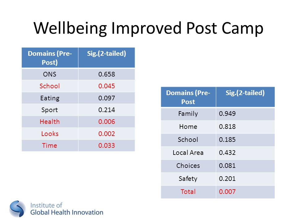 Wellbeing Improved Post Camp Domains (Pre- Post) Sig.(2-tailed) ONS0.658 School0.045 Eating0.097 Sport0.214 Health0.006 Looks0.002 Time0.033 Domains (