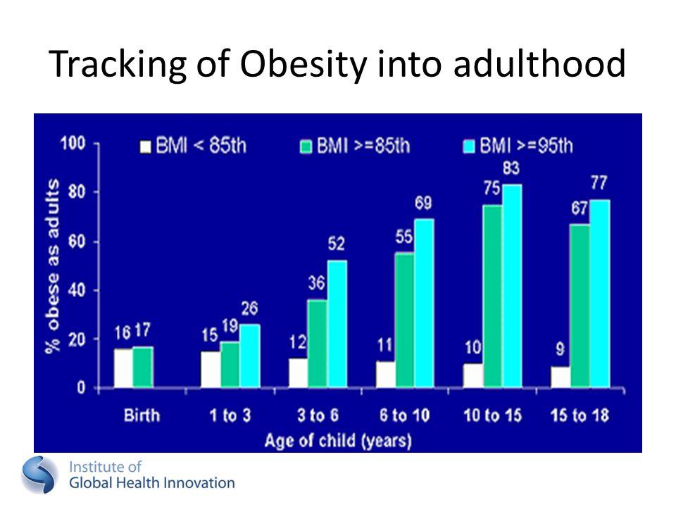 Tracking of Obesity into adulthood Freedman et al. 2001