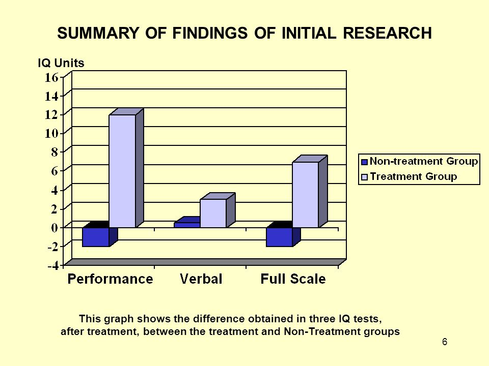 6 This graph shows the difference obtained in three IQ tests, after treatment, between the treatment and Non-Treatment groups IQ Units SUMMARY OF FINDINGS OF INITIAL RESEARCH