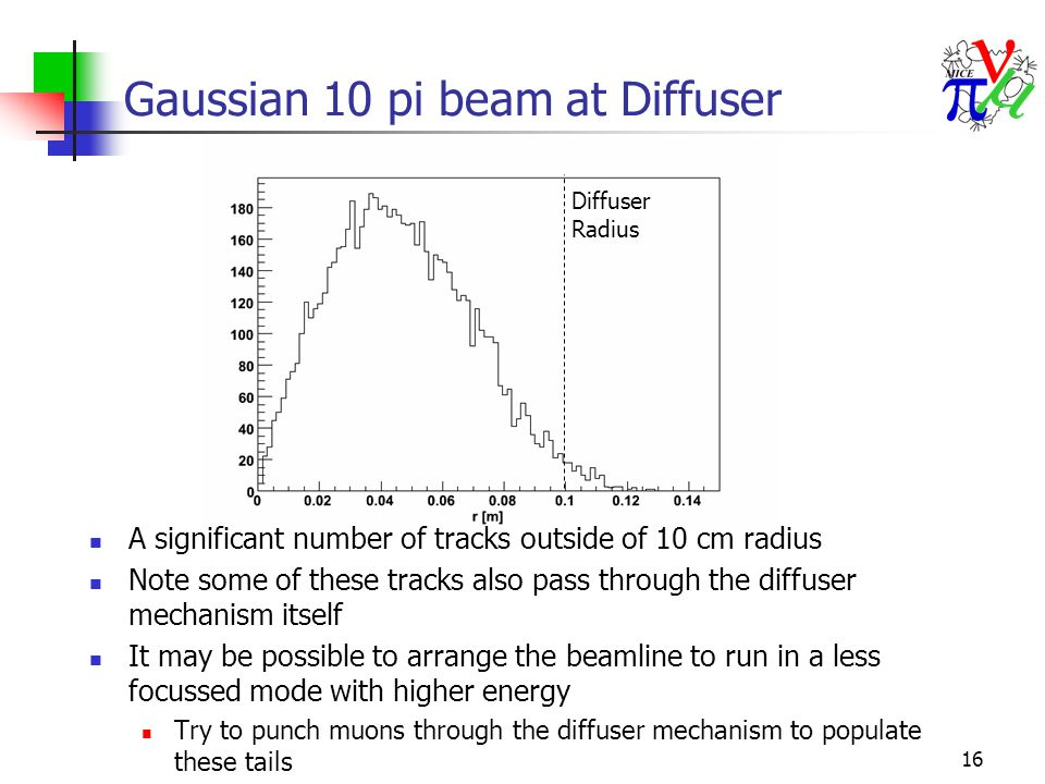 16 Gaussian 10 pi beam at Diffuser A significant number of tracks outside of 10 cm radius Note some of these tracks also pass through the diffuser mec