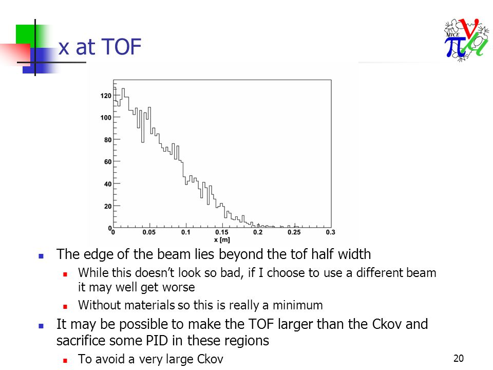 20 x at TOF The edge of the beam lies beyond the tof half width While this doesn't look so bad, if I choose to use a different beam it may well get worse Without materials so this is really a minimum It may be possible to make the TOF larger than the Ckov and sacrifice some PID in these regions To avoid a very large Ckov